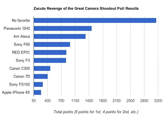 http://www.raitank.jp/wp-content/uploads/2012/07/NoFilmSchool-Zacuto-Camera-Shootout-Results1.jpg